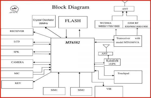 بلوک دیاگرام موبایل