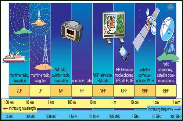 انواع فرکانس