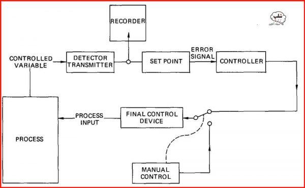 بلوک دیاگرام یک سیستم کنترلی